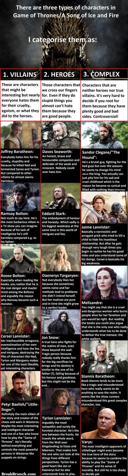 Game of Thrones characters breakdown