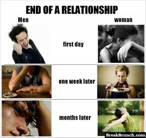 End of relationship for men and women